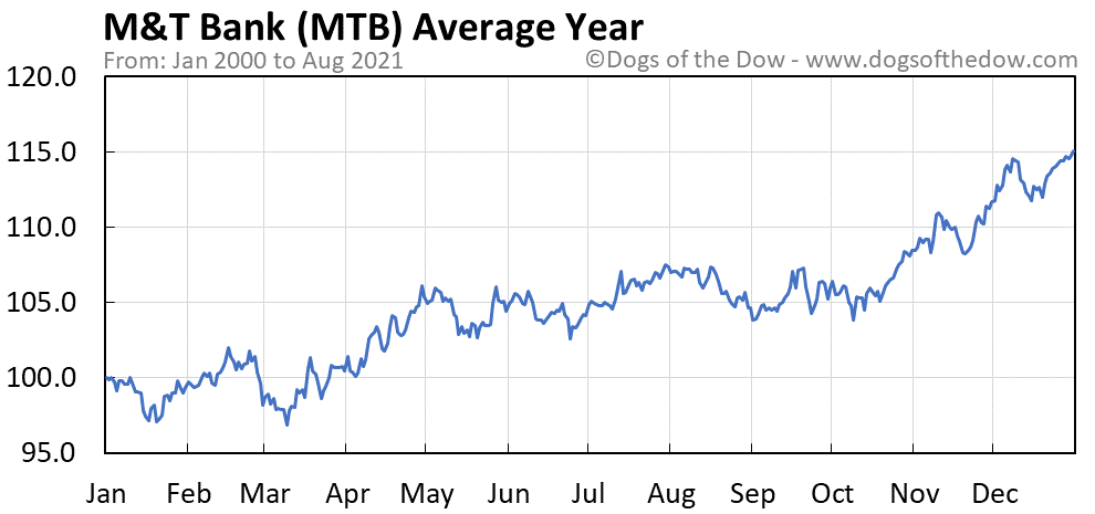 Average year chart for M&T Bank stock price history