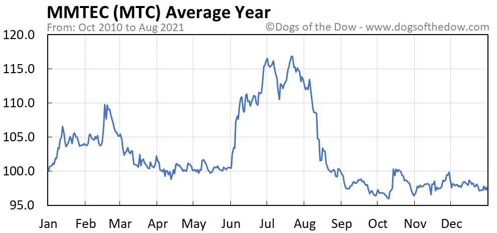 Average year chart for MMTEC stock price history