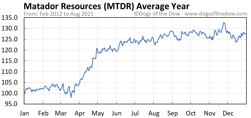 Average year chart for Matador Resources stock price history