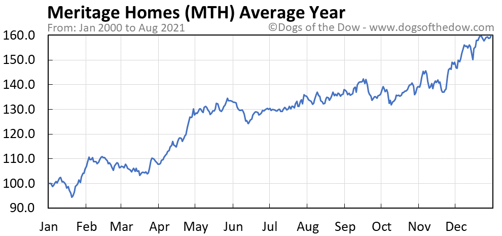 Average year chart for Meritage Homes stock price history