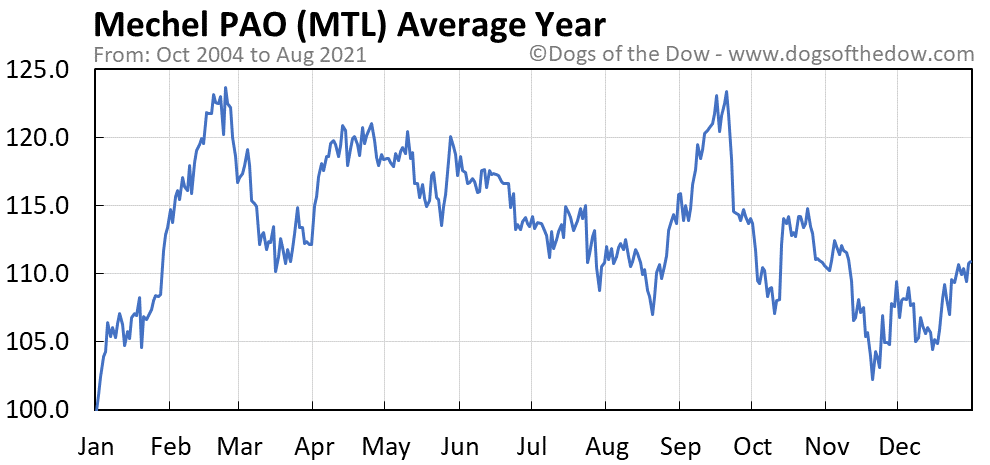 Average year chart for Mechel PAO stock price history