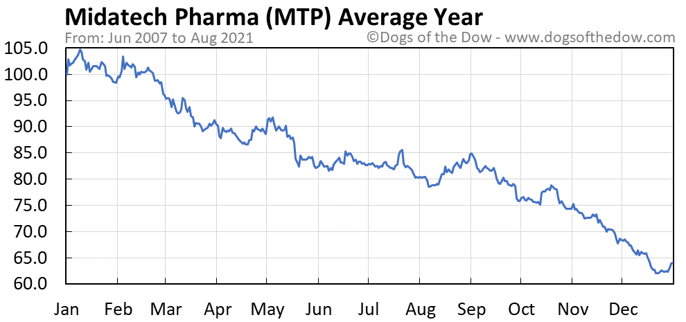 Average year chart for Midatech Pharma stock price history
