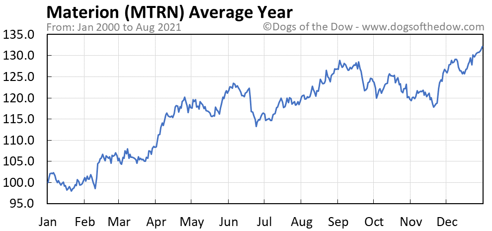 Average year chart for Materion stock price history