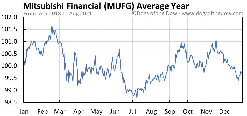 Average year chart for Mitsubishi UFJ Financial stock price history