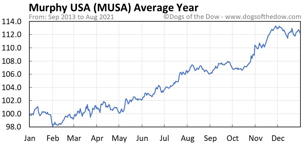 Average year chart for Murphy Usa stock price history