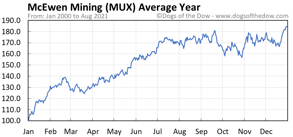 Average year chart for McEwen Mining stock price history