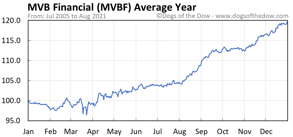 Average year chart for MVB Financial stock price history