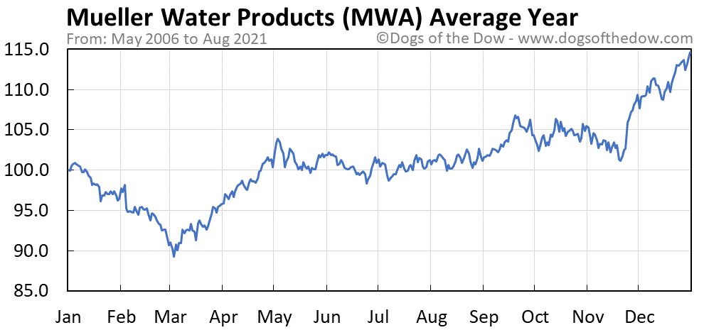 Average year chart for Mueller Water Products Inc Series A stock price history