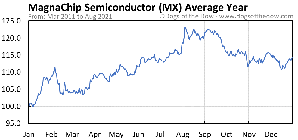 Average year chart for MagnaChip Semiconductor stock price history