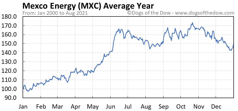 Average year chart for Mexco Energy stock price history