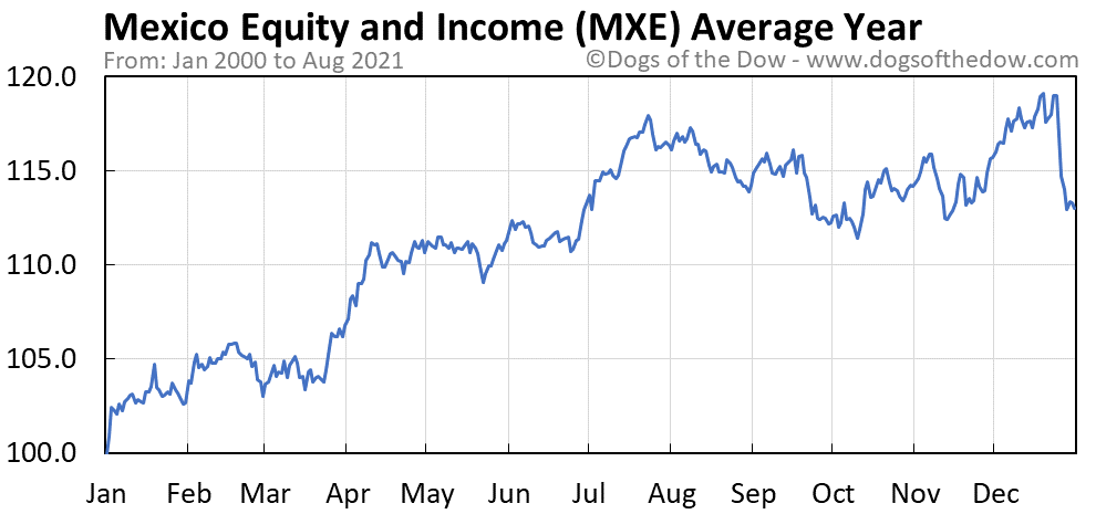 Average year chart for Mexico Equity and Income stock price history