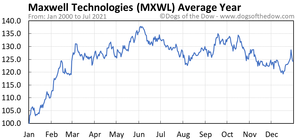 Average year chart for Maxwell Technologies stock price history