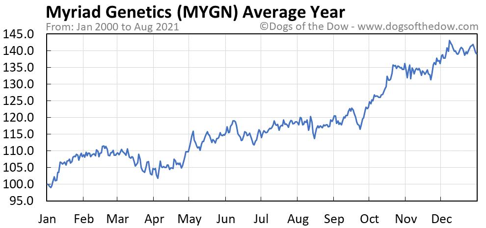 Average year chart for Myriad Genetics stock price history