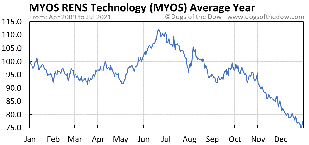 Average year chart for MYOS RENS Technology stock price history