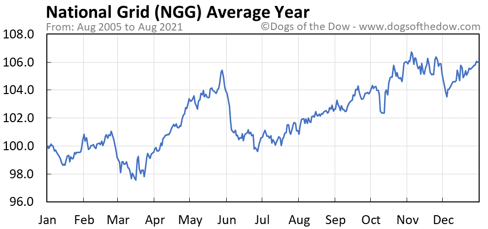 Average year chart for National Grid stock price history