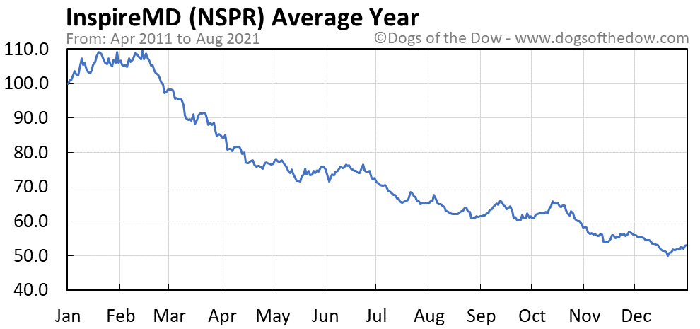 Average year chart for InspireMD stock price history