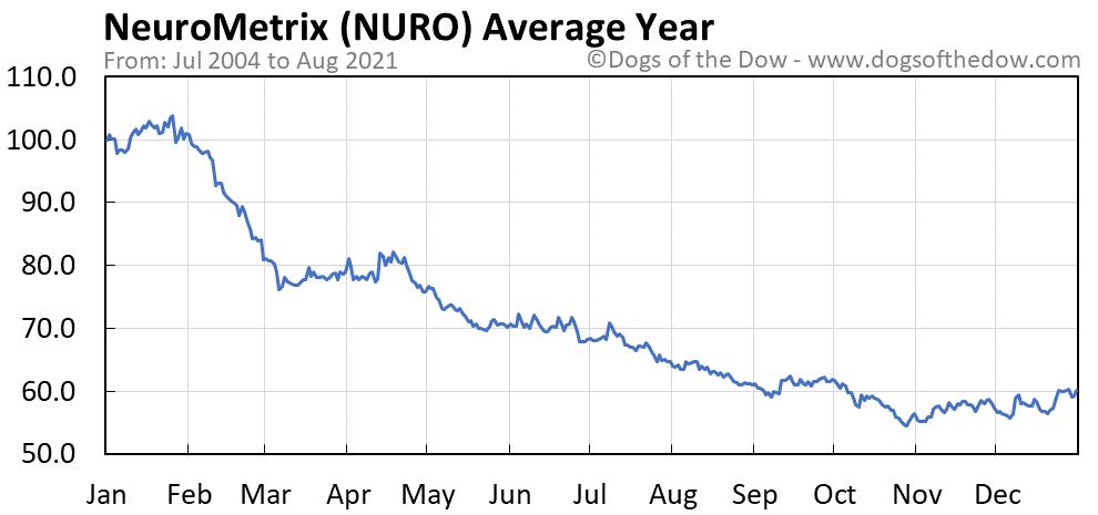 Average year chart for NeuroMetrix stock price history