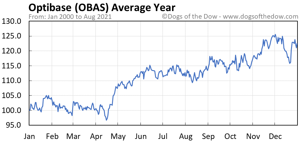 Average year chart for Optibase stock price history