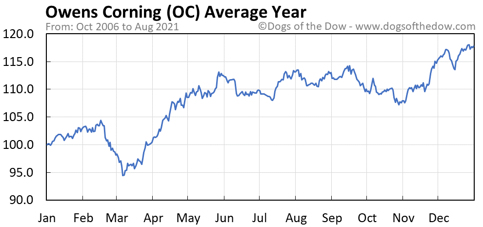 Average year chart for Owens Corning stock price history