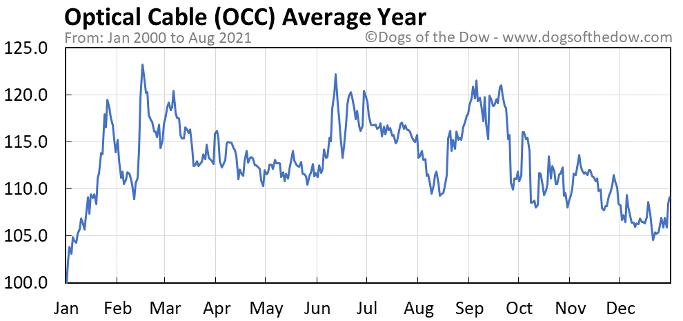 Average year chart for Optical Cable stock price history