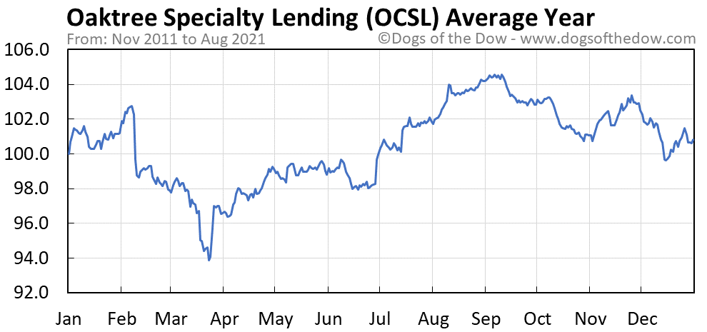 Average year chart for Oaktree Specialty Lending stock price history