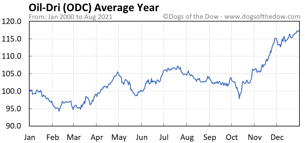 Average year chart for Oil-Dri stock price history