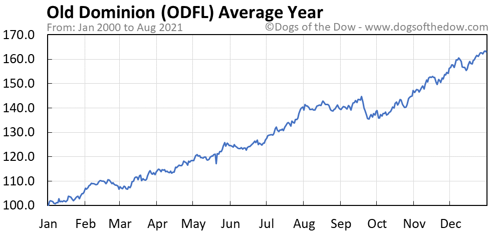 Average year chart for Old Dominion Freight Line stock price history