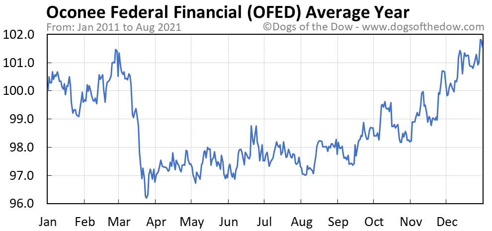 Average year chart for Oconee Federal Financial stock price history