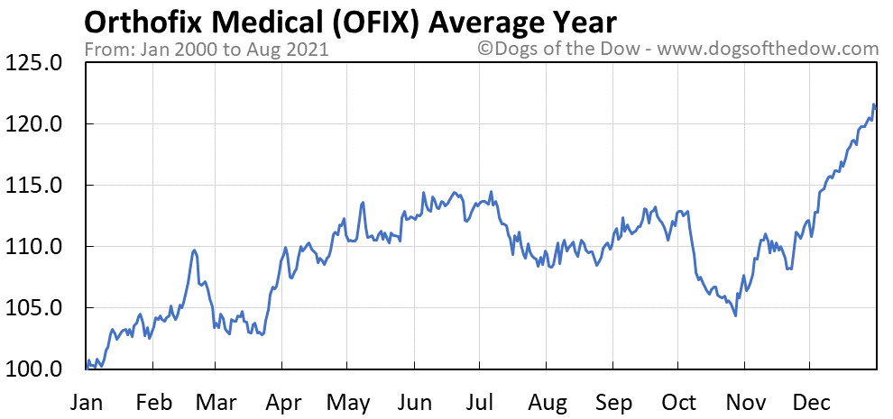 Average year chart for Orthofix Medical stock price history