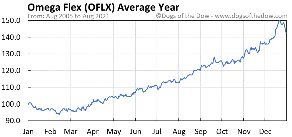 Average year chart for Omega Flex stock price history