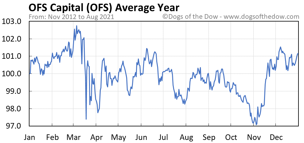 Average year chart for OFS Capital stock price history
