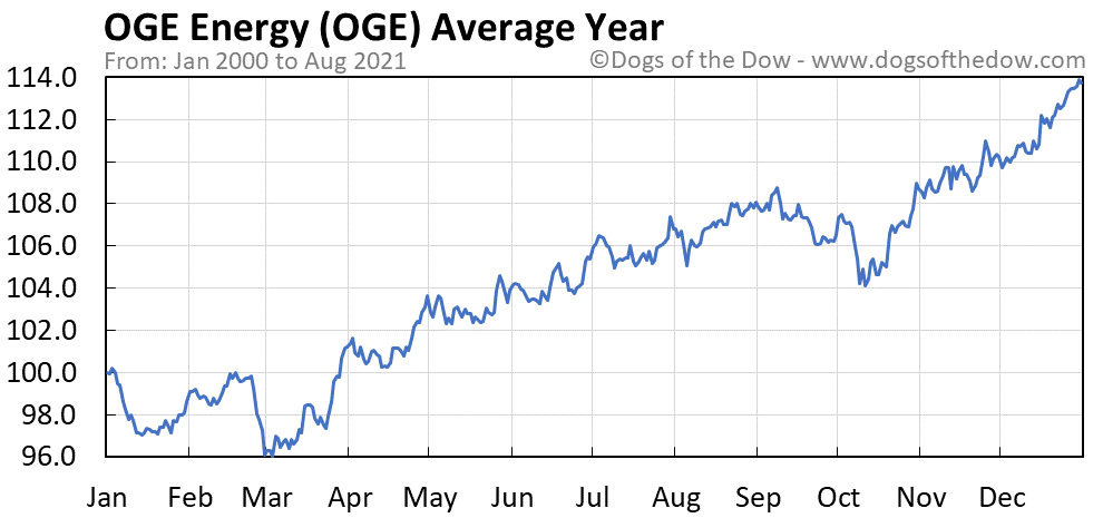 Average year chart for OGE Energy stock price history