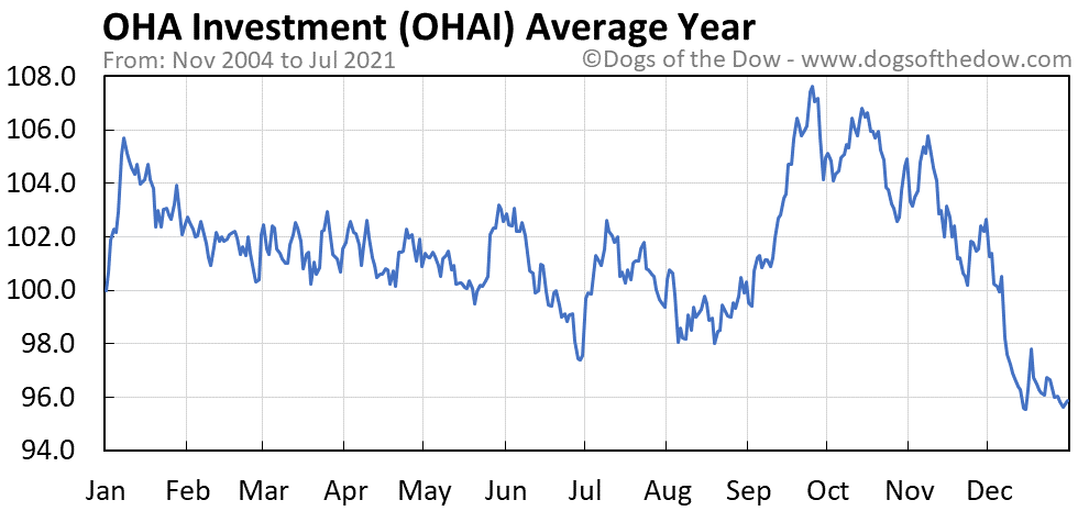 Average year chart for OHA Investment stock price history