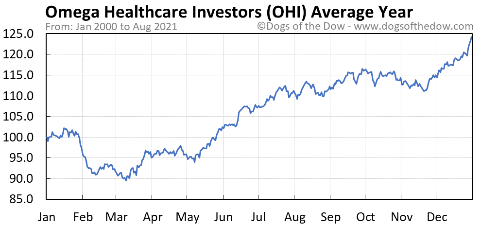 Average year chart for Omega Healthcare Investors stock price history