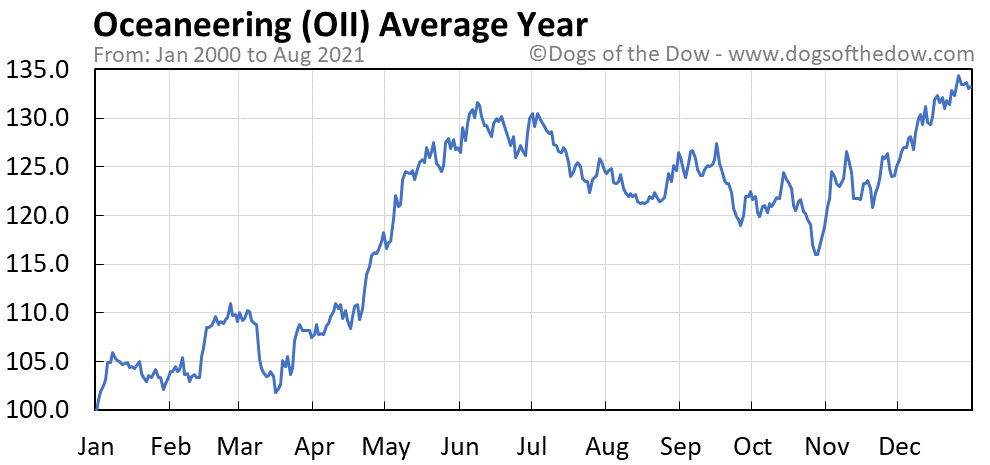 Average year chart for Oceaneering stock price history
