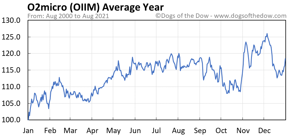 Average year chart for O2micro stock price history