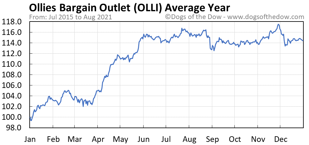 Average year chart for Ollies Bargain Outlet stock price history