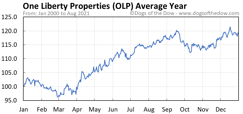 Average year chart for One Liberty Properties stock price history