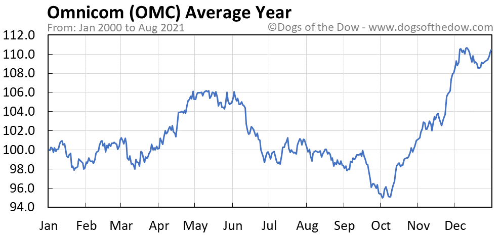 Average year chart for Omnicom stock price history