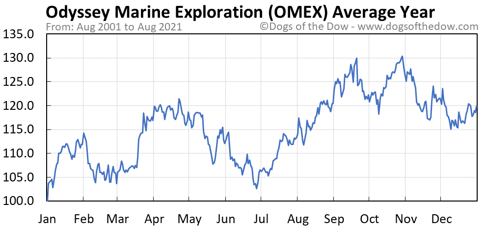 Average year chart for Odyssey Marine Exploration stock price history