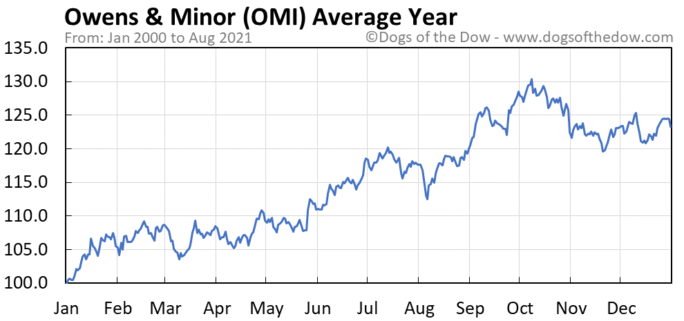 Average year chart for Owens & Minor stock price history