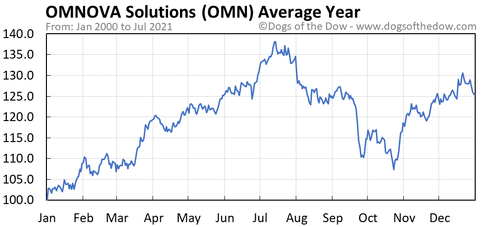 Average year chart for OMNOVA Solutions stock price history
