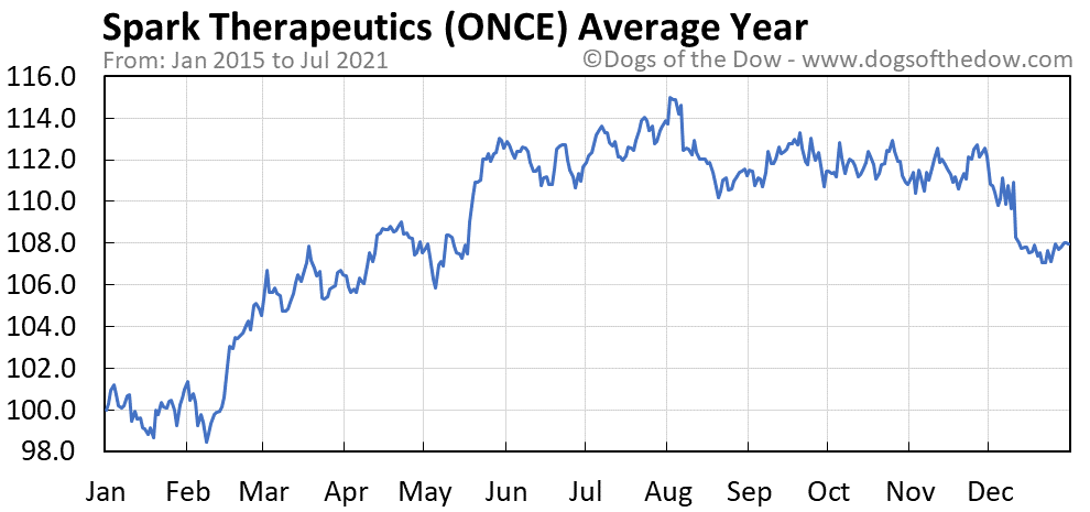 Average year chart for Spark Therapeutics stock price history