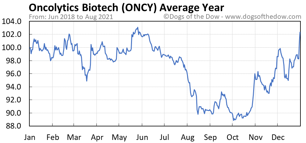 Average year chart for Oncolytics Biotech stock price history