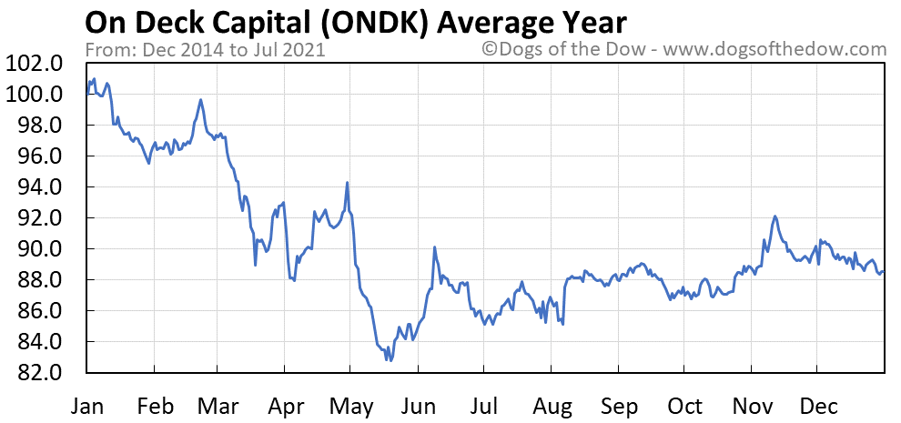 Average year chart for On Deck Capital stock price history