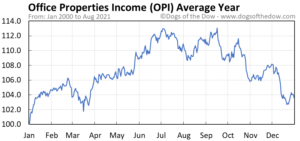 Average year chart for Office Properties Income stock price history