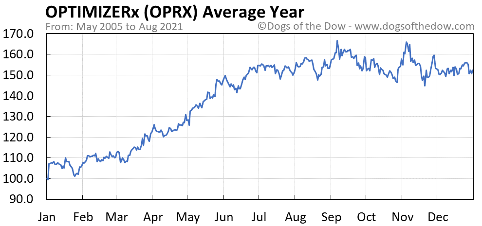 Average year chart for OPTIMIZERx stock price history