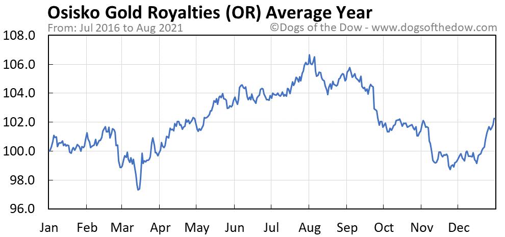 Average year chart for Osisko Gold Royalties stock price history