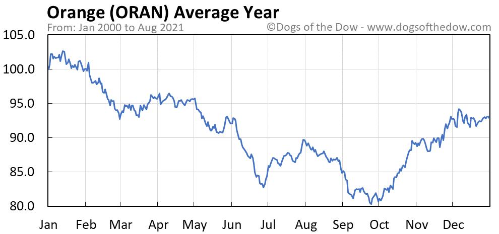 Average year chart for Orange stock price history