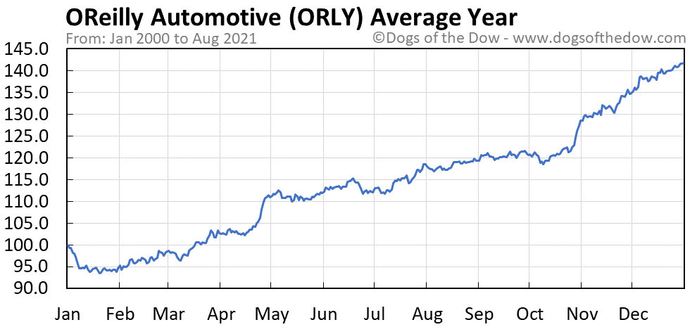 Average year chart for OReilly Automotive stock price history